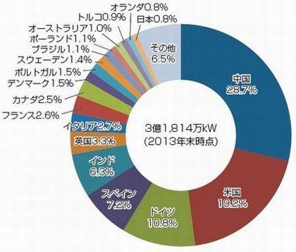 再生 可能 エネルギー