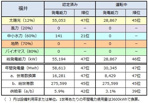 ranking2014_fukui.jpg