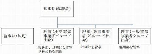 kouiki_soshiki3_sj.jpg