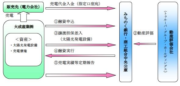 yh20140827michinokou_scheme_590px.jpg