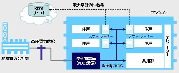 yh20140829KDDI_system_590px.jpg