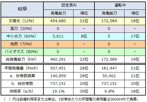 ranking2014_gifu.jpg