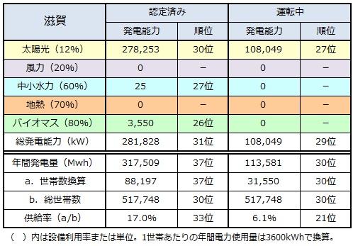 ranking2014_shiga.jpg