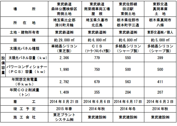 yh20140930Tobu_table_590px.jpg