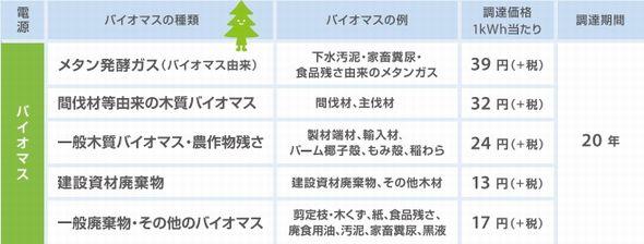 kaitori_biomas_sj.jpg