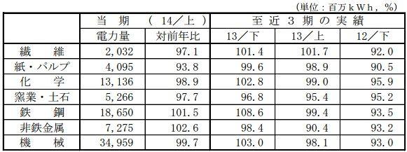 sales2014h1_industry_sj.jpg