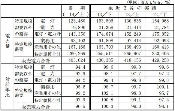 sales2014h1_sj.jpg