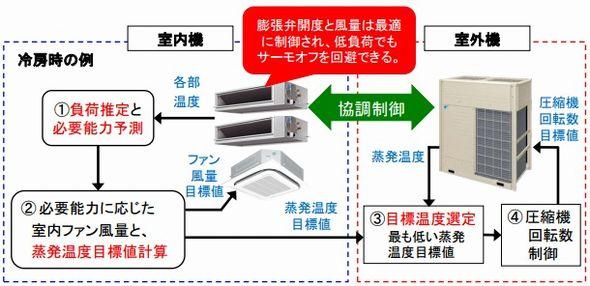 daikin1_sj.jpg