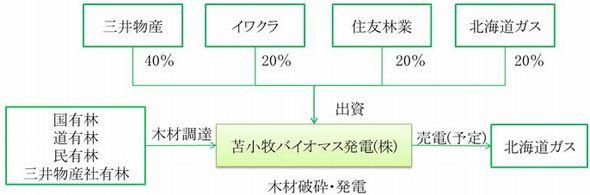 mitsui_biomas1_sj.jpg