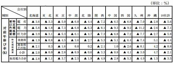 sales2014h1_area_sj.jpg