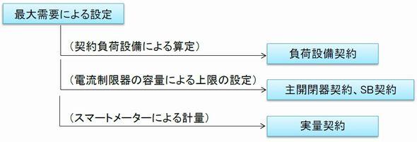 keiyaku_denryoku0_sj.jpg