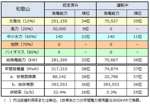 ranking2014_wakayama.jpg