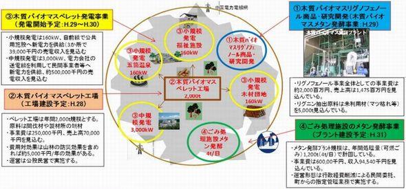oki_biomastown.jpg