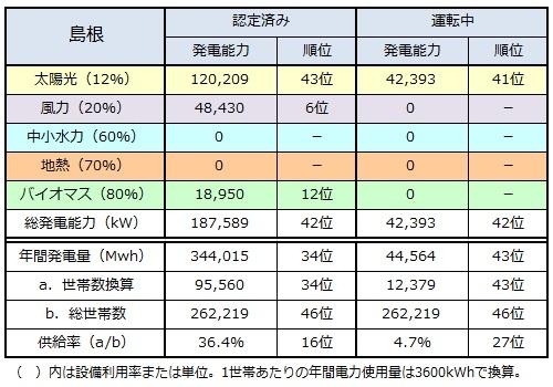 ranking2014_shimane.jpg