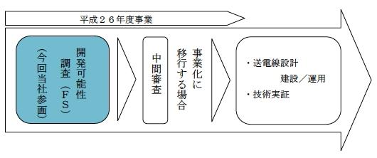 yh20141201tohoku_scheme_530px.jpg