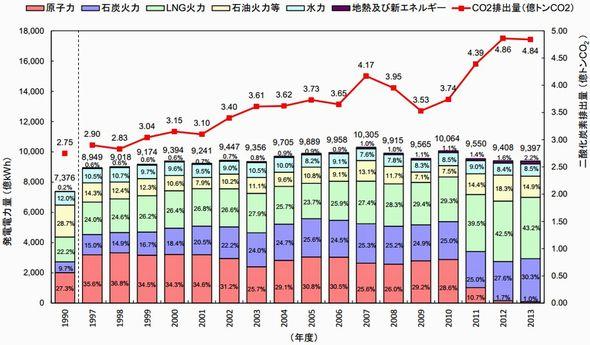 CO2排出係数が最も低いのは中部電力、7社が前年度から低下 - スマート ...