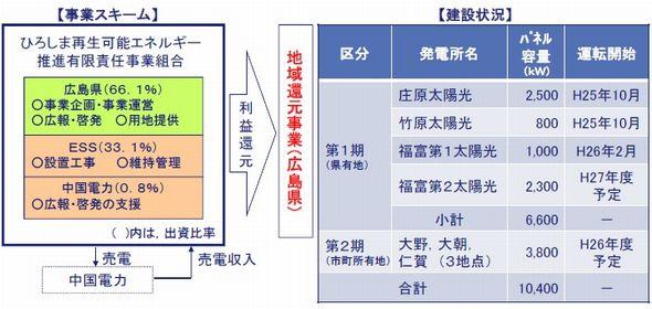 kangen_megasolar1.jpg