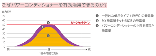yh20141225Looop_graph_525px.png