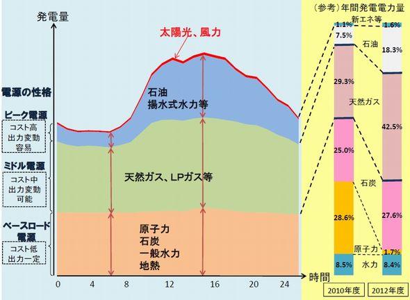 energymix_meti_sj.jpg