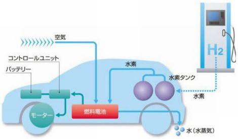 キーワード解説:水素を燃料にして化学反応で発電する「燃料 ...