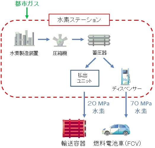 yh20150202Saibugas_system_524px.jpg