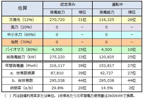 ranking2014_saga.jpg