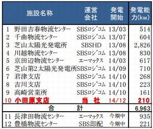 sbs_solar2_sj.jpg