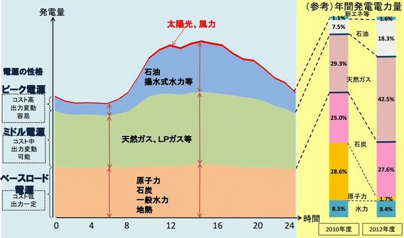energymix_baseload_sj.jpg