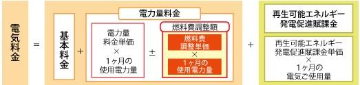 nenryouhi2_tohoku_sj.jpg