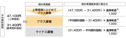 nenryouhi4_tohoku_sj.jpg