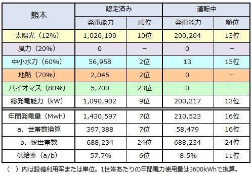 ranking2014_kumamoto.jpg