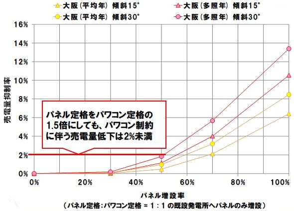 yh20150218Nipron_simulation3_590px.jpg