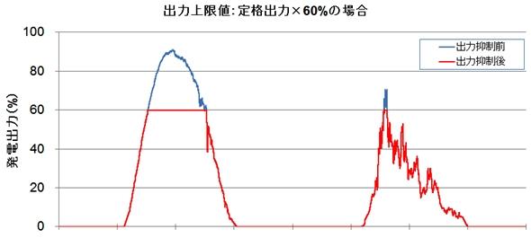 yh20150218Nissin_graph_590px.jpg
