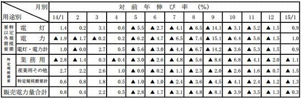 sales2015jan2_sj.jpg