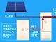 高信頼性をうたう蓄電システム、家庭で太陽光と連携