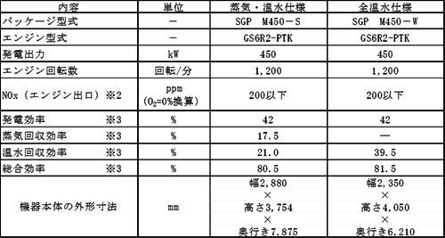 yh20150323cogen_table_500px.png