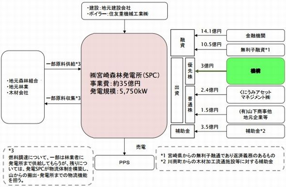 miyazaki_biomas2_sj.jpg