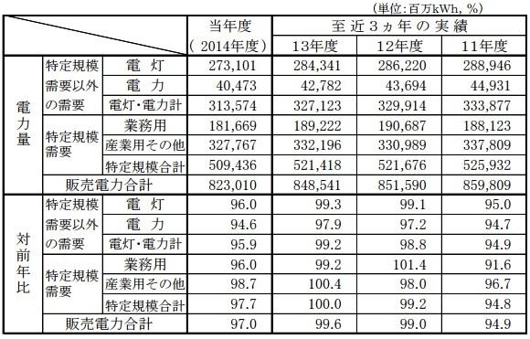 sales2014nendo1_sj.jpg