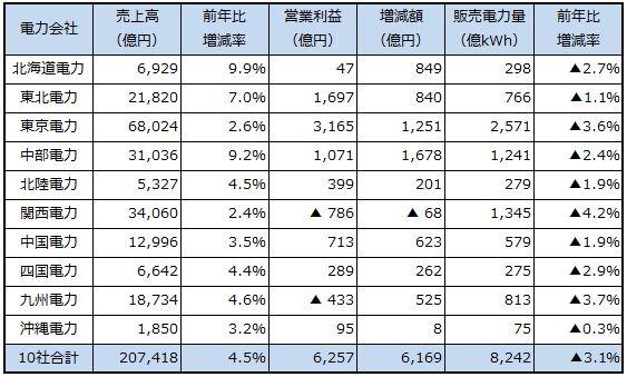 電力会社10社の売上高が20兆円を突破、関西と九州は赤字が続く:電力 ...