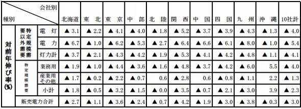 sales_2014_area1_sj.jpg
