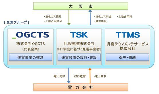 osaka_gesui4_sj.jpg