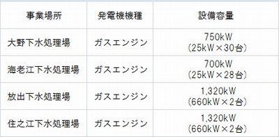 osaka_gesui5_sj.jpg