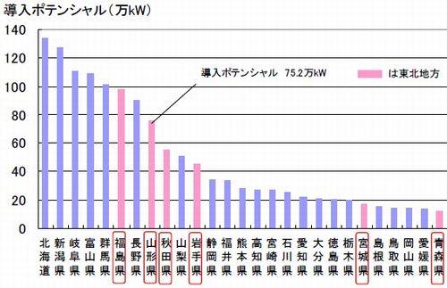 shosuiryoku_potential2.jpg