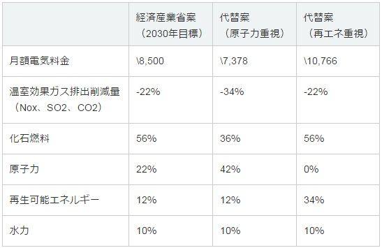 energymix_kyoto_u_sj.jpg