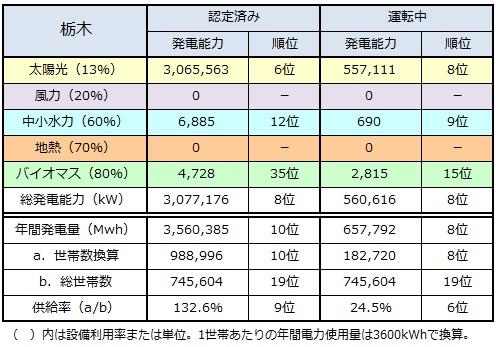 ranking2015_tochigi.jpg