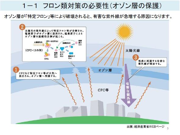層 法 オゾン 保護