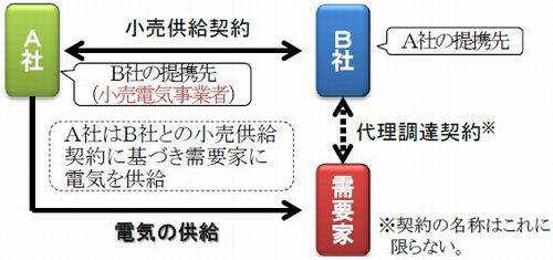 kouri_keiyaku3_sj.jpg