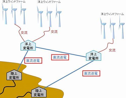 仕組み 風力 発電