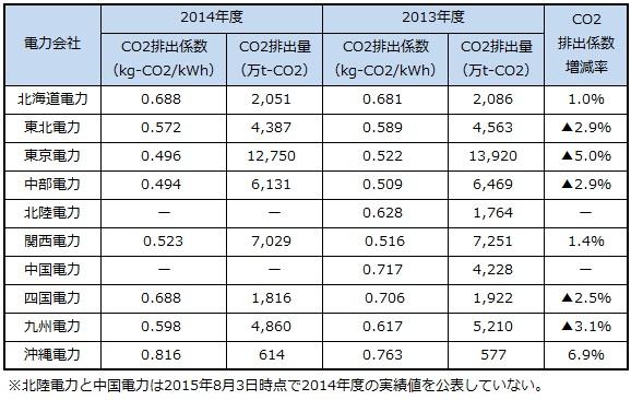 電力会社のCO2排出量が2014年度に減少、再生可能エネルギーと火力発電 ...