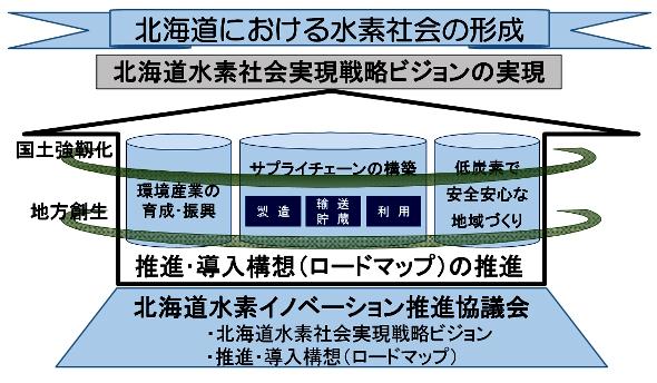 図1 北海道における水素社会形成に向けた全体イメージ 出典:北海道